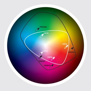 Colour Spectrum Wheel. CMYK vs PMS